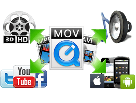converting videos to multiple formats on mac
